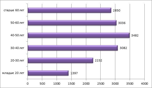 Средняя зарплата жителей Соединённого Королевства в зависимости от возраста